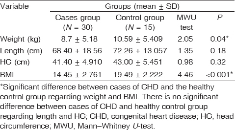 Table 2 Statistical study of anthropometric measurement between cases with congenital heart disease (the diseased group) and the healthy control group