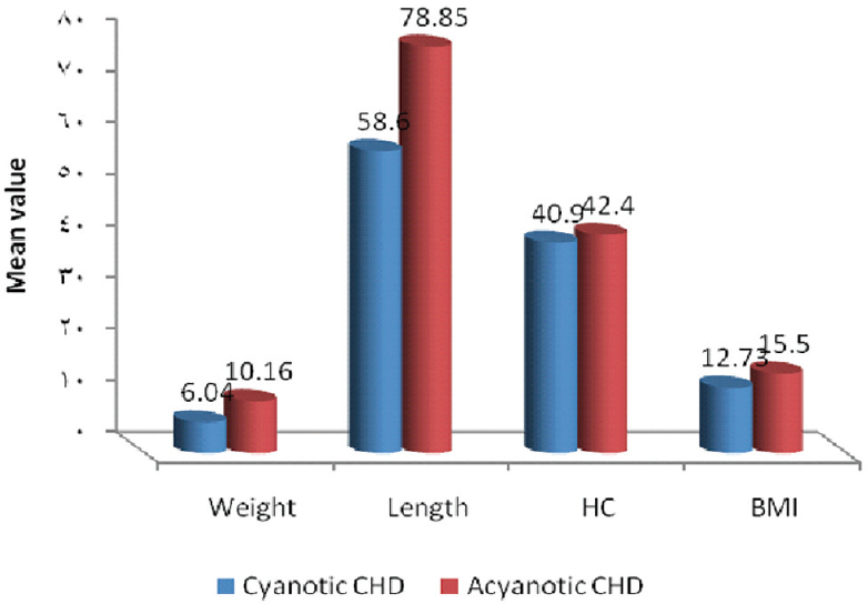Figure 2 Statistical study between the cyanotic and acyanotic groups as regards anthropometric measurement. CHD, congenital heart disease; HC, head circumference.