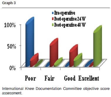 Evaluation of the results of arthroscopic meniscal repair
