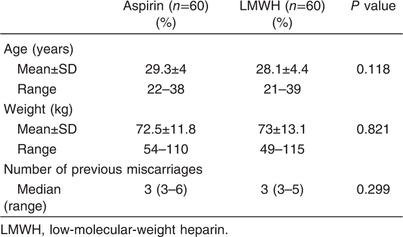 Aspirin Versus Low Molecular Weight Heparin In Treating Recurrent
