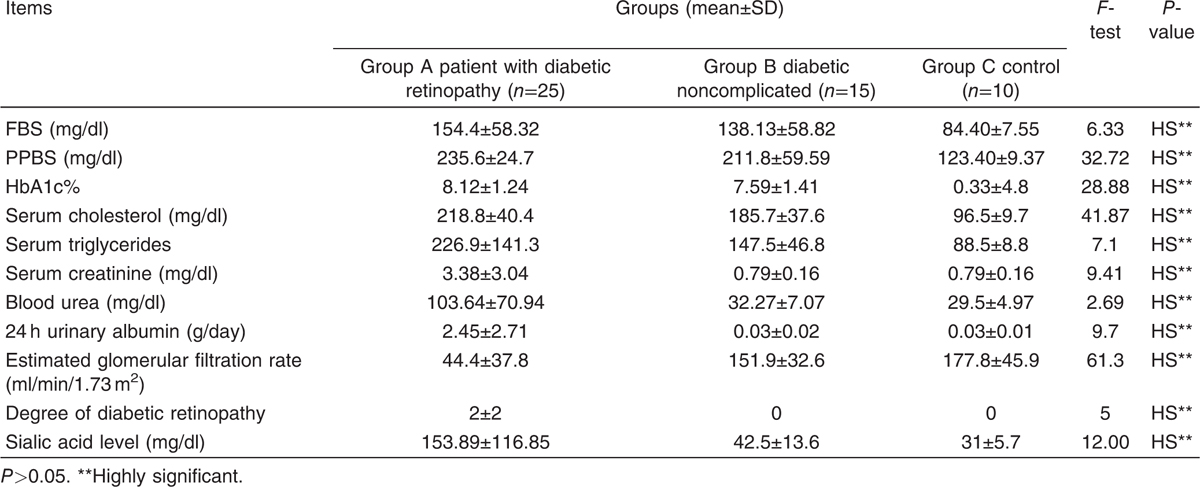 Table 2 Biochemical Variables And Their Comparison Between The Study Groups